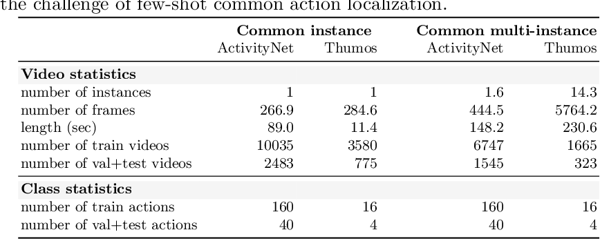 Figure 2 for Localizing the Common Action Among a Few Videos