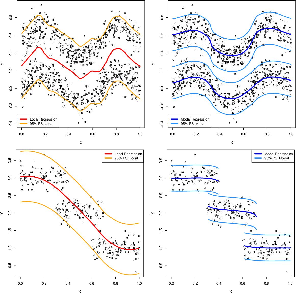 Figure 1 for Nonparametric modal regression