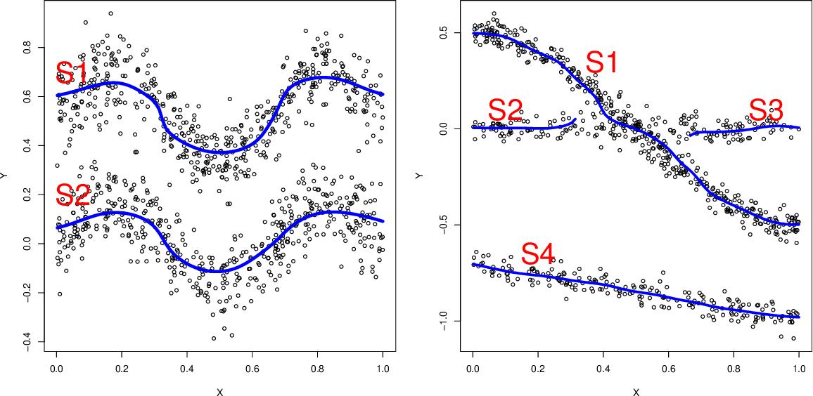 Figure 3 for Nonparametric modal regression