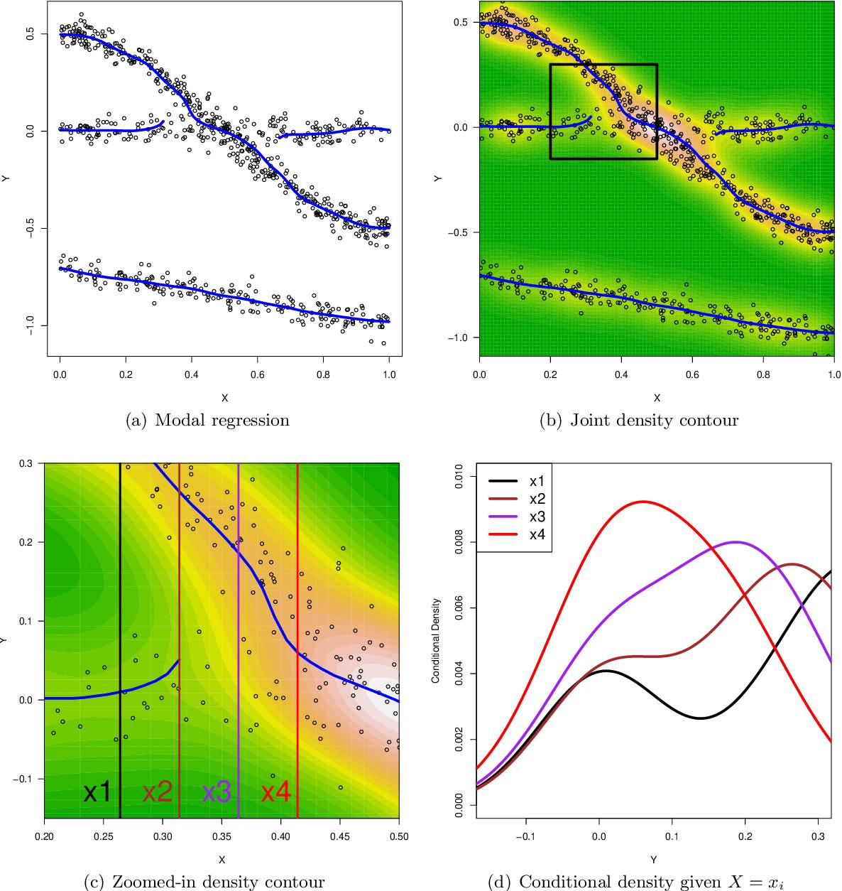 Figure 4 for Nonparametric modal regression