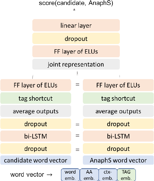 Figure 1 for A Mention-Ranking Model for Abstract Anaphora Resolution