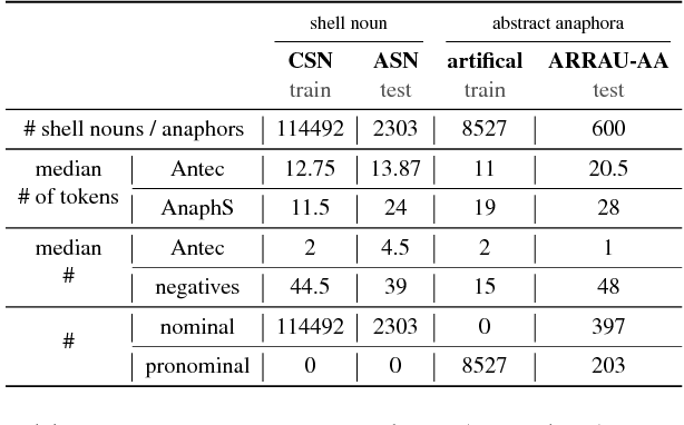 Figure 4 for A Mention-Ranking Model for Abstract Anaphora Resolution