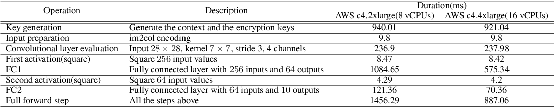 Figure 3 for TenSEAL: A Library for Encrypted Tensor Operations Using Homomorphic Encryption