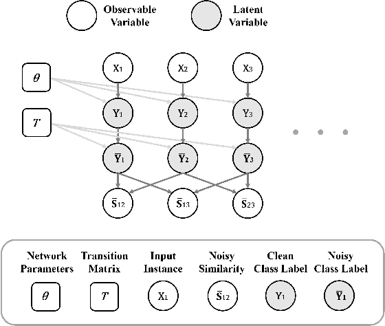 Figure 1 for Multi-Class Classification from Noisy-Similarity-Labeled Data