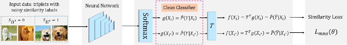 Figure 3 for Multi-Class Classification from Noisy-Similarity-Labeled Data