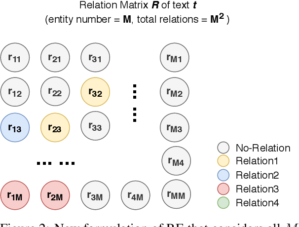 Figure 3 for Relation of the Relations: A New Paradigm of the Relation Extraction Problem