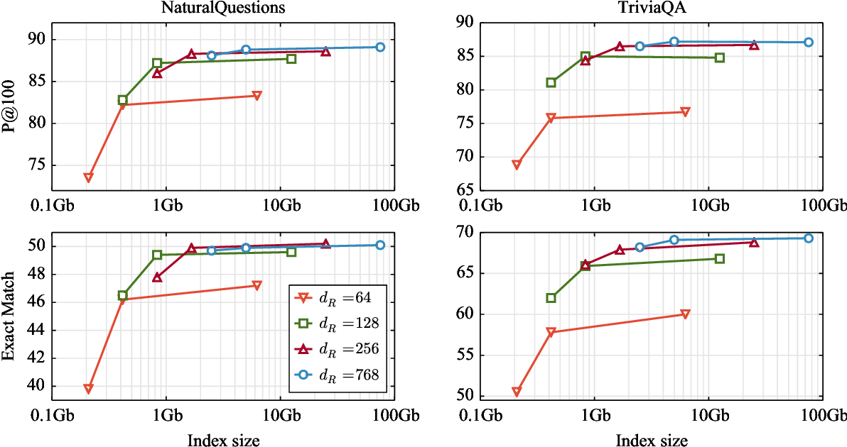 Figure 1 for A Memory Efficient Baseline for Open Domain Question Answering