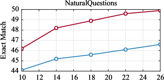 Figure 3 for A Memory Efficient Baseline for Open Domain Question Answering