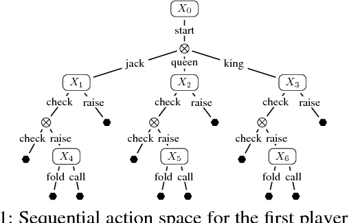 Figure 1 for Online Convex Optimization for Sequential Decision Processes and Extensive-Form Games