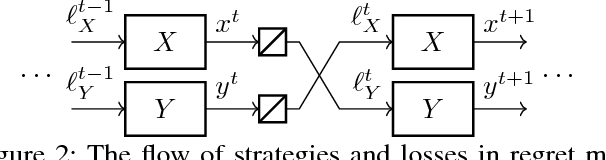 Figure 2 for Online Convex Optimization for Sequential Decision Processes and Extensive-Form Games