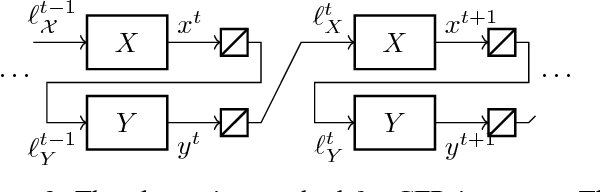 Figure 3 for Online Convex Optimization for Sequential Decision Processes and Extensive-Form Games