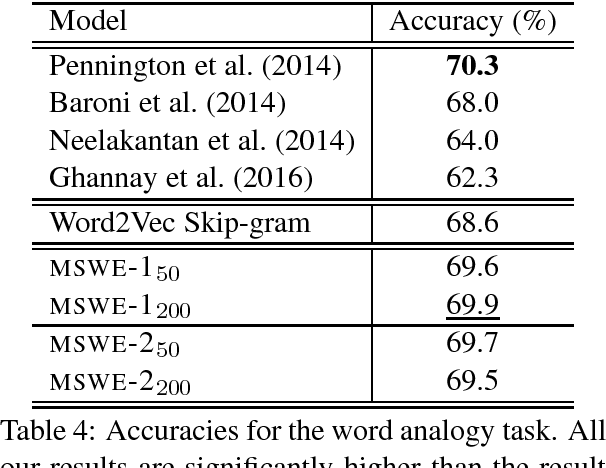 Figure 4 for A Mixture Model for Learning Multi-Sense Word Embeddings