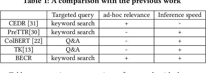 Figure 1 for Composite Re-Ranking for Efficient Document Search with BERT