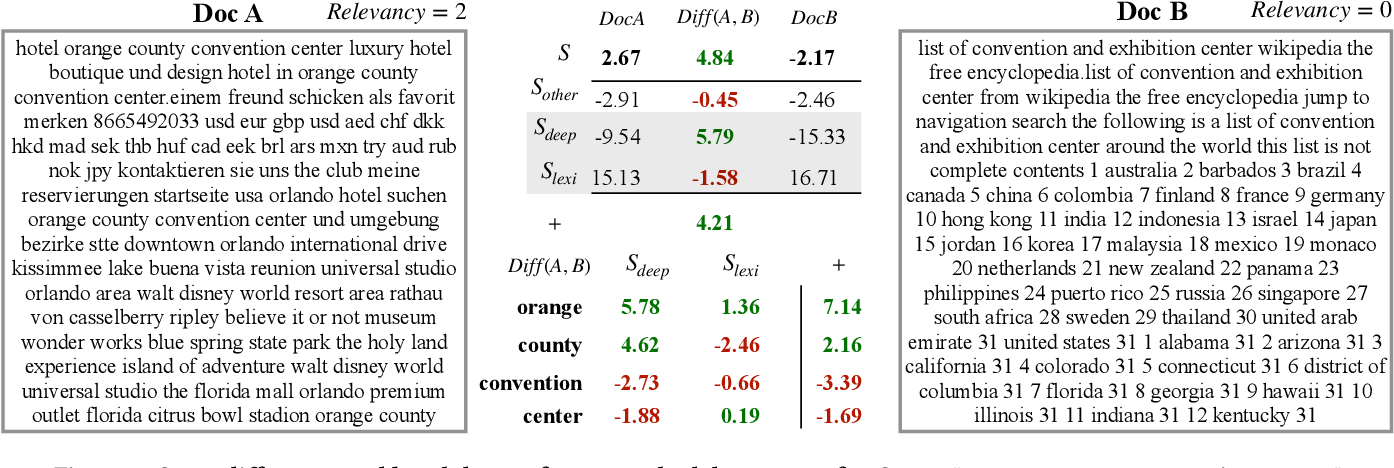 Figure 4 for Composite Re-Ranking for Efficient Document Search with BERT