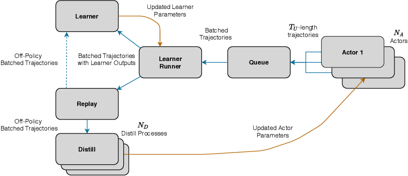 Figure 3 for Efficient Transformers in Reinforcement Learning using Actor-Learner Distillation