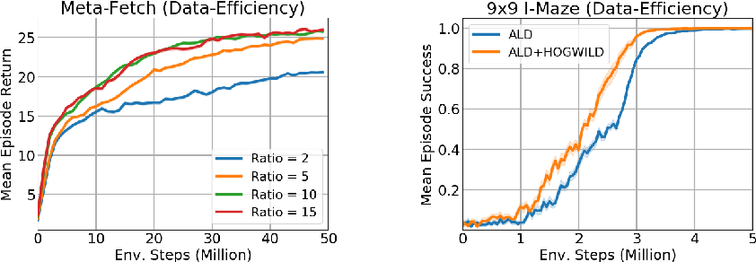 Figure 4 for Efficient Transformers in Reinforcement Learning using Actor-Learner Distillation