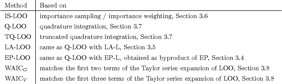 Figure 3 for Bayesian leave-one-out cross-validation approximations for Gaussian latent variable models