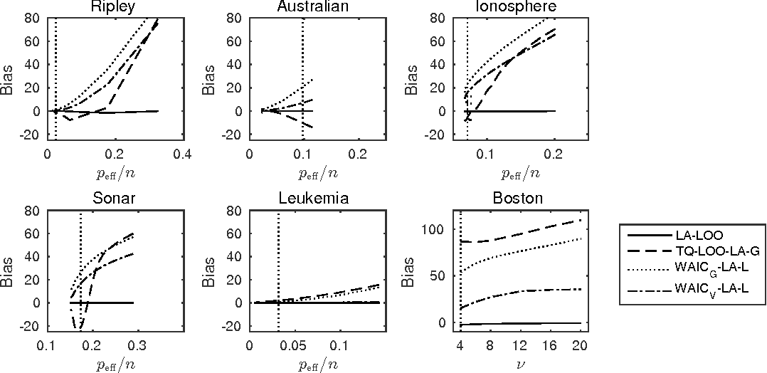 Figure 2 for Bayesian leave-one-out cross-validation approximations for Gaussian latent variable models