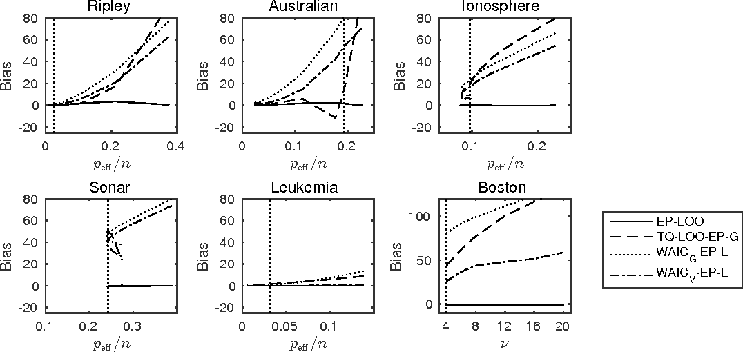 Figure 4 for Bayesian leave-one-out cross-validation approximations for Gaussian latent variable models