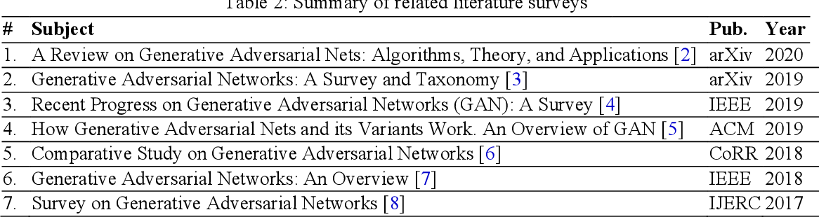 Figure 3 for A Survey on Generative Adversarial Networks: Variants, Applications, and Training