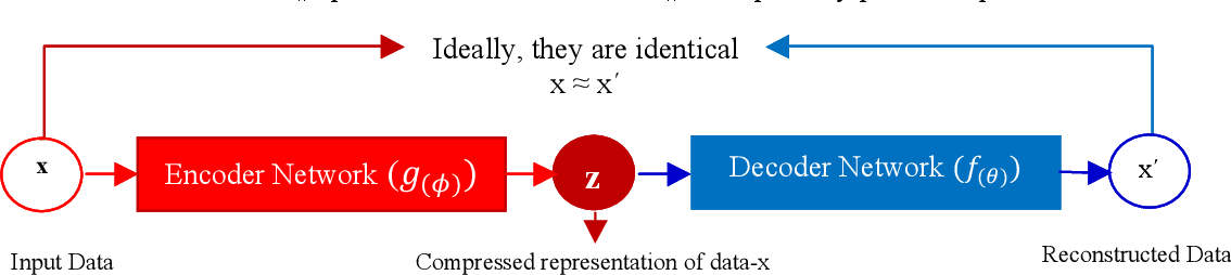 Figure 4 for A Survey on Generative Adversarial Networks: Variants, Applications, and Training