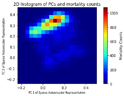 Figure 4 for Continuous State-Space Models for Optimal Sepsis Treatment - a Deep Reinforcement Learning Approach