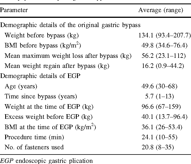 Gastric Pouch Reduction Using Stomaphyx In Post Roux En Y Gastric