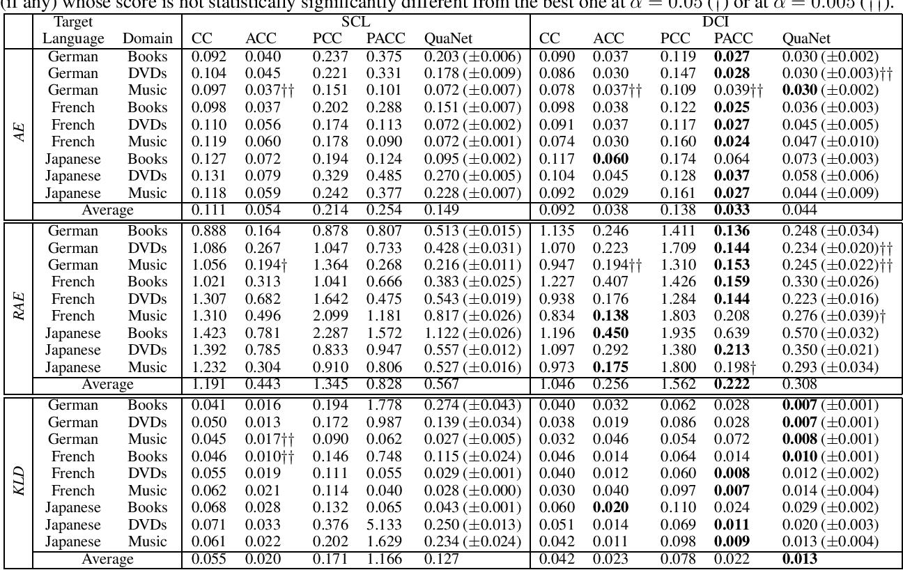Figure 1 for Cross-Lingual Sentiment Quantification