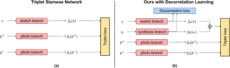 Figure 4 for Deep Factorised Inverse-Sketching