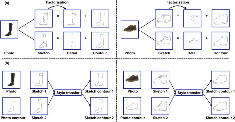 Figure 1 for Deep Factorised Inverse-Sketching