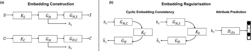Figure 2 for Deep Factorised Inverse-Sketching