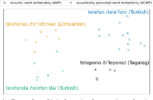 Figure 1 for Multilingual Jointly Trained Acoustic and Written Word Embeddings