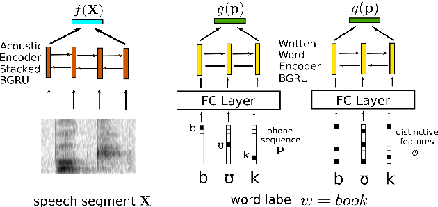 Figure 3 for Multilingual Jointly Trained Acoustic and Written Word Embeddings