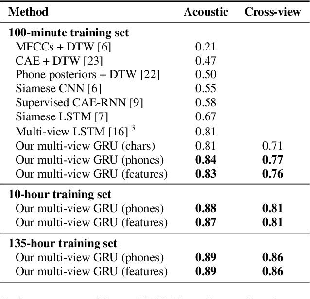 Figure 2 for Multilingual Jointly Trained Acoustic and Written Word Embeddings