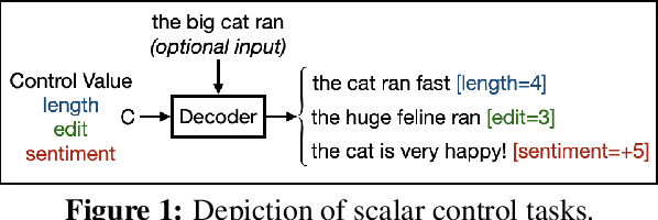 Figure 1 for An Empirical Study of Extrapolation in Text Generation with Scalar Control