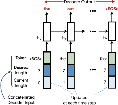 Figure 3 for An Empirical Study of Extrapolation in Text Generation with Scalar Control