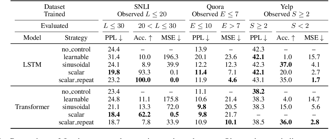 Figure 2 for An Empirical Study of Extrapolation in Text Generation with Scalar Control