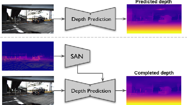 Figure 1 for Sparse Auxiliary Networks for Unified Monocular Depth Prediction and Completion