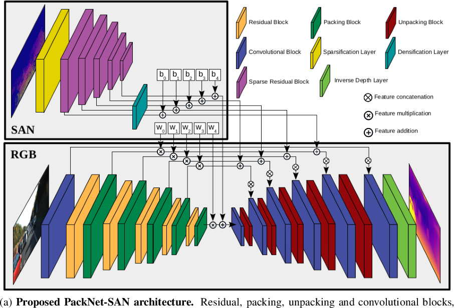 Figure 3 for Sparse Auxiliary Networks for Unified Monocular Depth Prediction and Completion