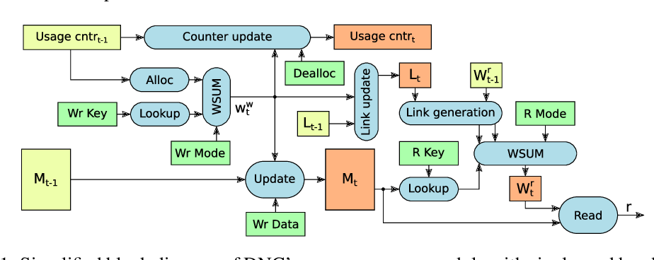 Figure 1 for Improving Differentiable Neural Computers Through Memory Masking, De-allocation, and Link Distribution Sharpness Control