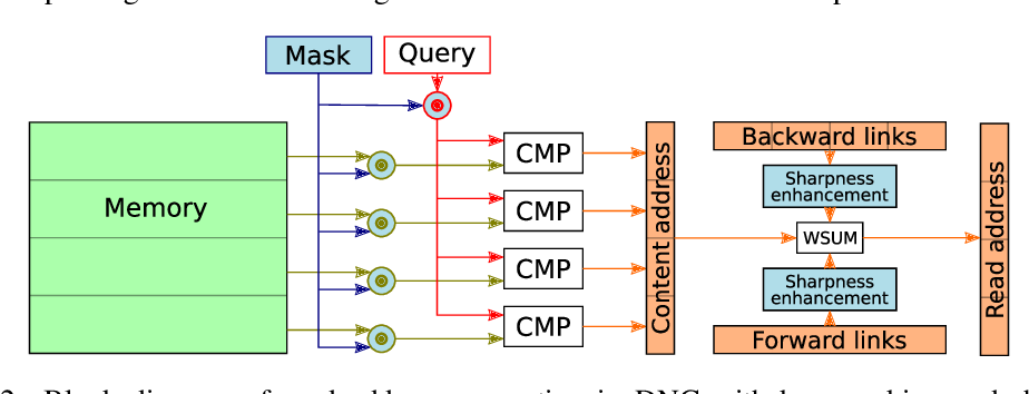 Figure 3 for Improving Differentiable Neural Computers Through Memory Masking, De-allocation, and Link Distribution Sharpness Control