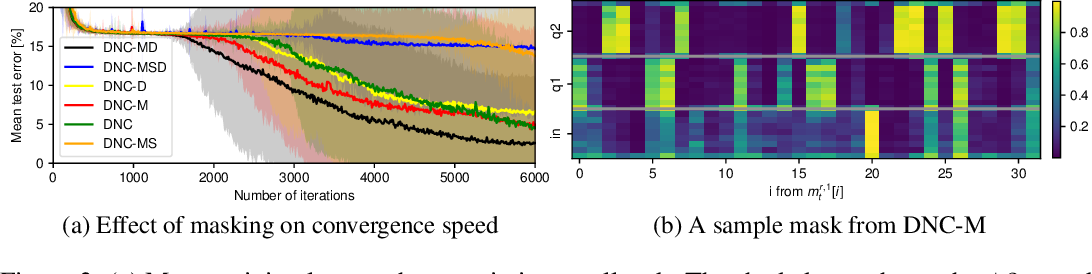 Figure 4 for Improving Differentiable Neural Computers Through Memory Masking, De-allocation, and Link Distribution Sharpness Control