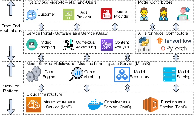 Figure 2 for Hysia: Serving DNN-Based Video-to-Retail Applications in Cloud