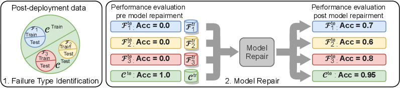 Figure 1 for A Principled Approach to Failure Analysis and Model Repairment: Demonstration in Medical Imaging