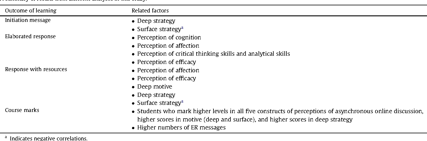 Table 7 from Investigating students' learning approaches