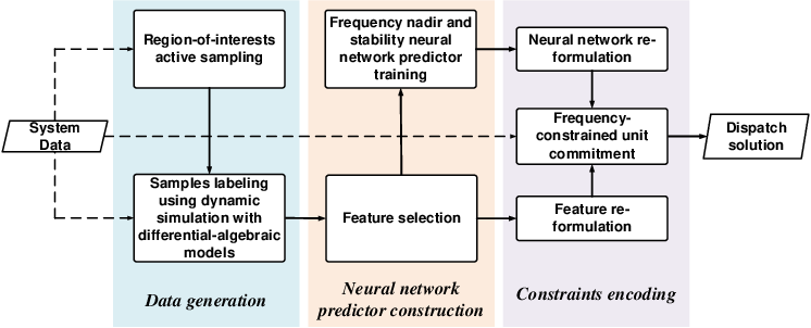 Figure 1 for Encoding Frequency Constraints in Preventive Unit Commitment Using Deep Learning with Region-of-Interest Active Sampling