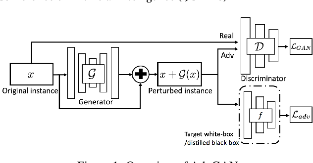 Figure 1 for Generating Adversarial Examples with Adversarial Networks