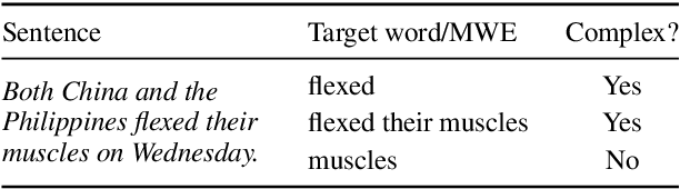 Figure 1 for Strong Baselines for Complex Word Identification across Multiple Languages