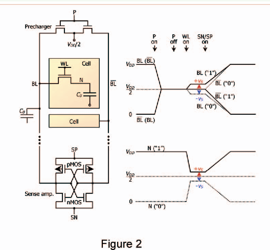 the history of dram circuit designs at the forefront of dram rh semanticscholar org dram circuit design jacob baker pdf dram circuit design fundamental and high-speed topics 2nd edition