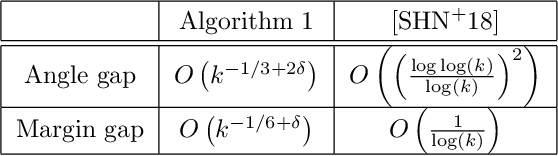 Figure 1 for Bias of Homotopic Gradient Descent for the Hinge Loss